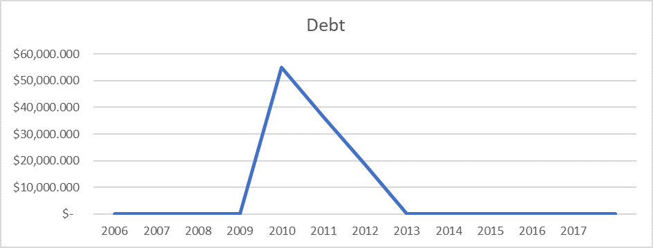 Chart 3, Fiscal Analysis